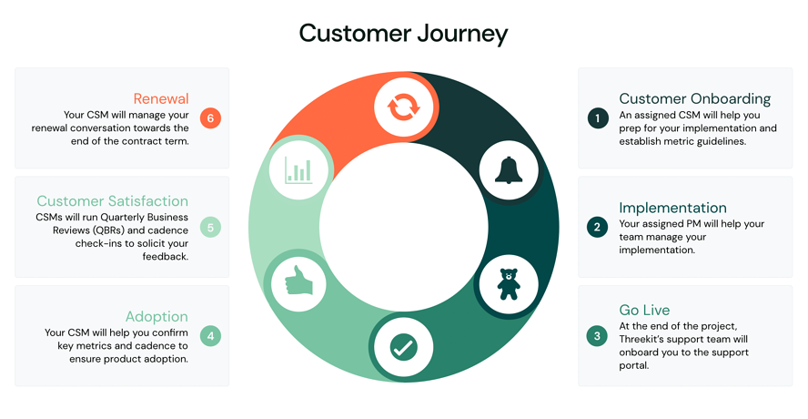 Threekit Customer Journey