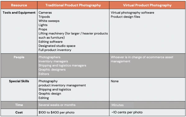 Overview of traditional vs virtual photography