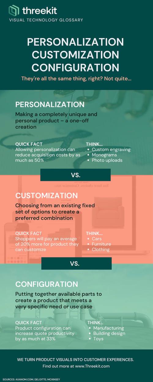 customization personalization configuration