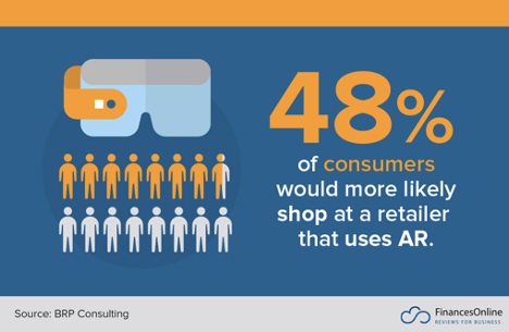 consumers using AR
