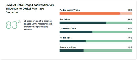 product images influence purchase decisions