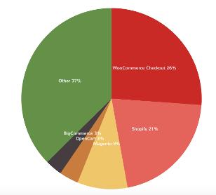 woocommerce site chart