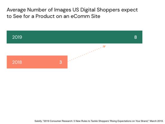 ecommerce product image amount