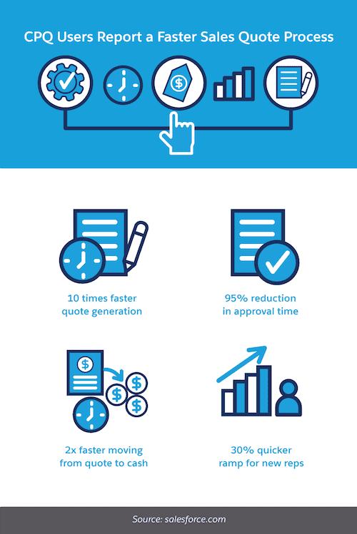 Salesforce CPQ process
