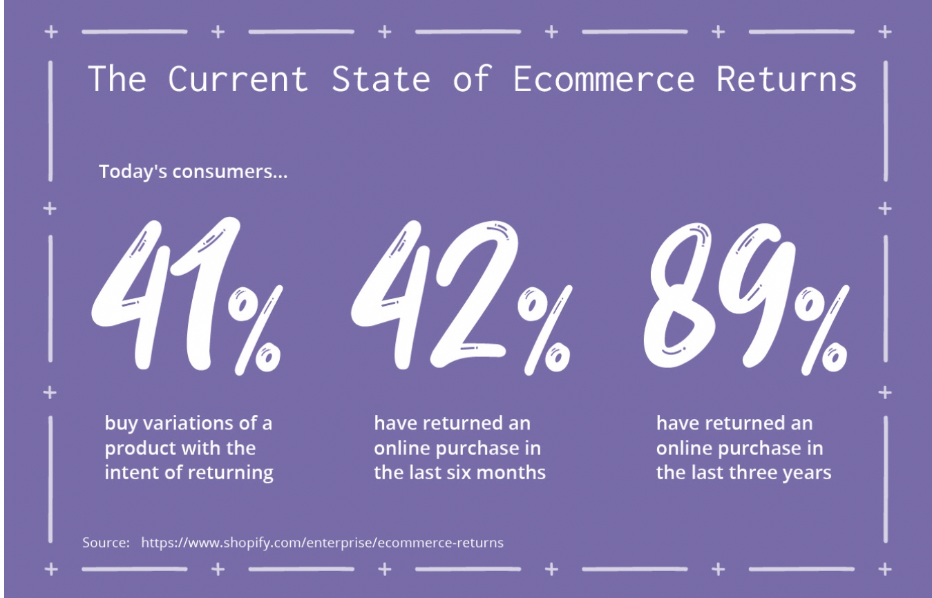 shopify ecomm return stats