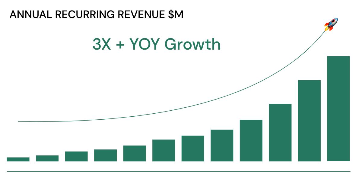 Threekit 300% ARR growth